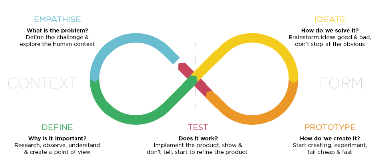 Diagram by Billy Loizou Design Thinking blog